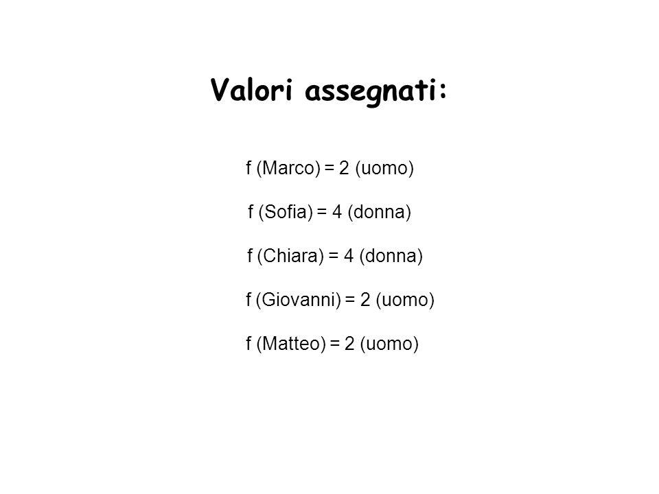 Valori assegnati: f (Marco) = 2 (uomo) f (Sofia) = 4 (donna) f (Chiara) = 4 (donna) f (Giovanni) = 2 (uomo) f (Matteo) = 2 (uomo)