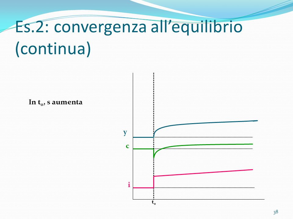 Es.2: convergenza all'equilibrio (continua)