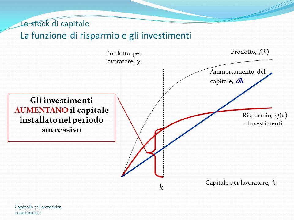 Lo stock di capitale La funzione di risparmio e gli investimenti
