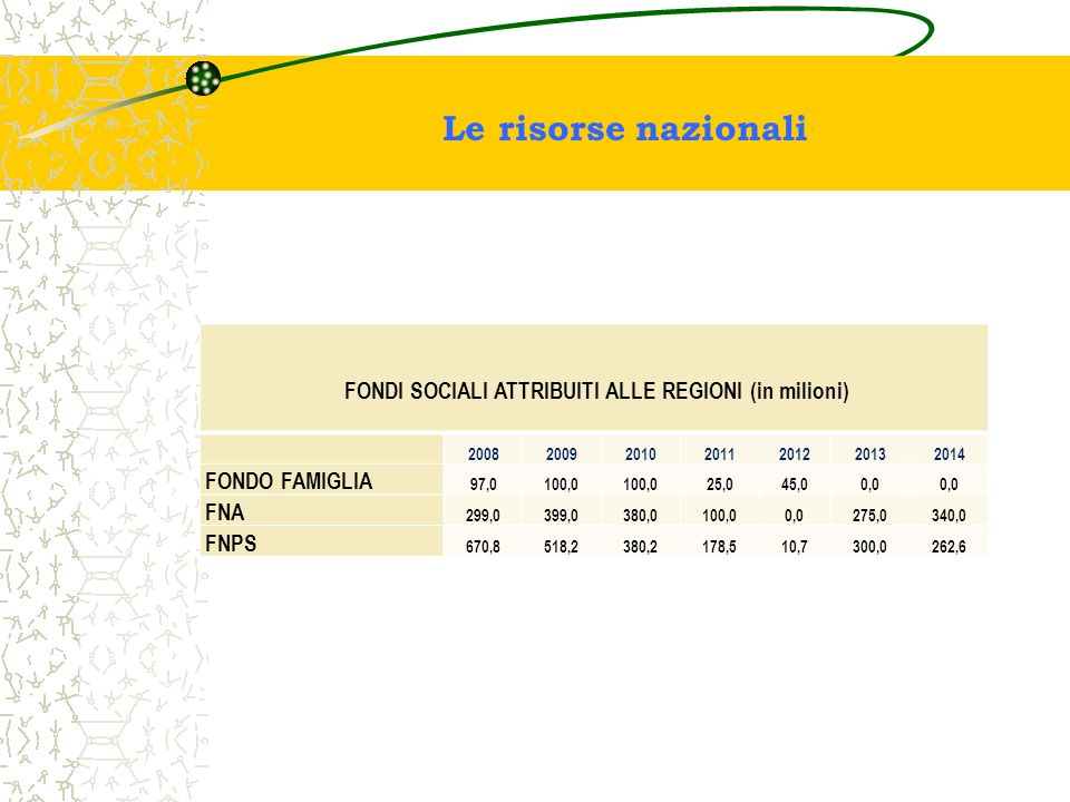 FONDI SOCIALI ATTRIBUITI ALLE REGIONI (in milioni)
