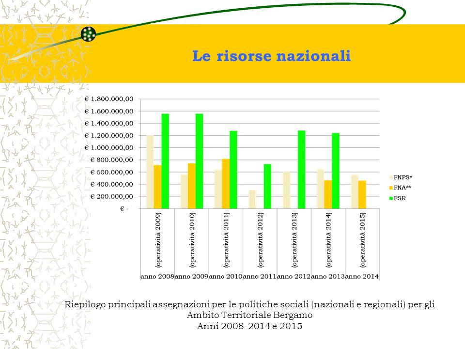 Ambito Territoriale Bergamo