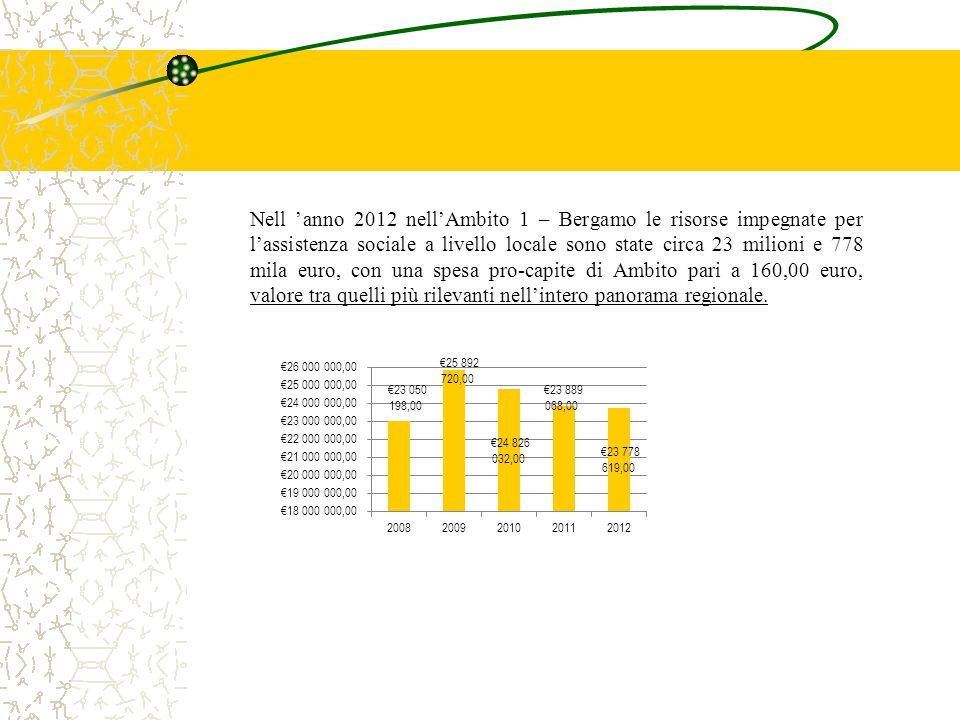 Nell 'anno 2012 nell'Ambito 1 – Bergamo le risorse impegnate per l'assistenza sociale a livello locale sono state circa 23 milioni e 778 mila euro, con una spesa pro-capite di Ambito pari a 160,00 euro, valore tra quelli più rilevanti nell'intero panorama regionale.