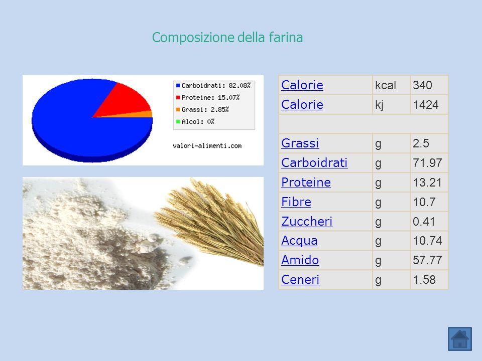 Composizione della farina