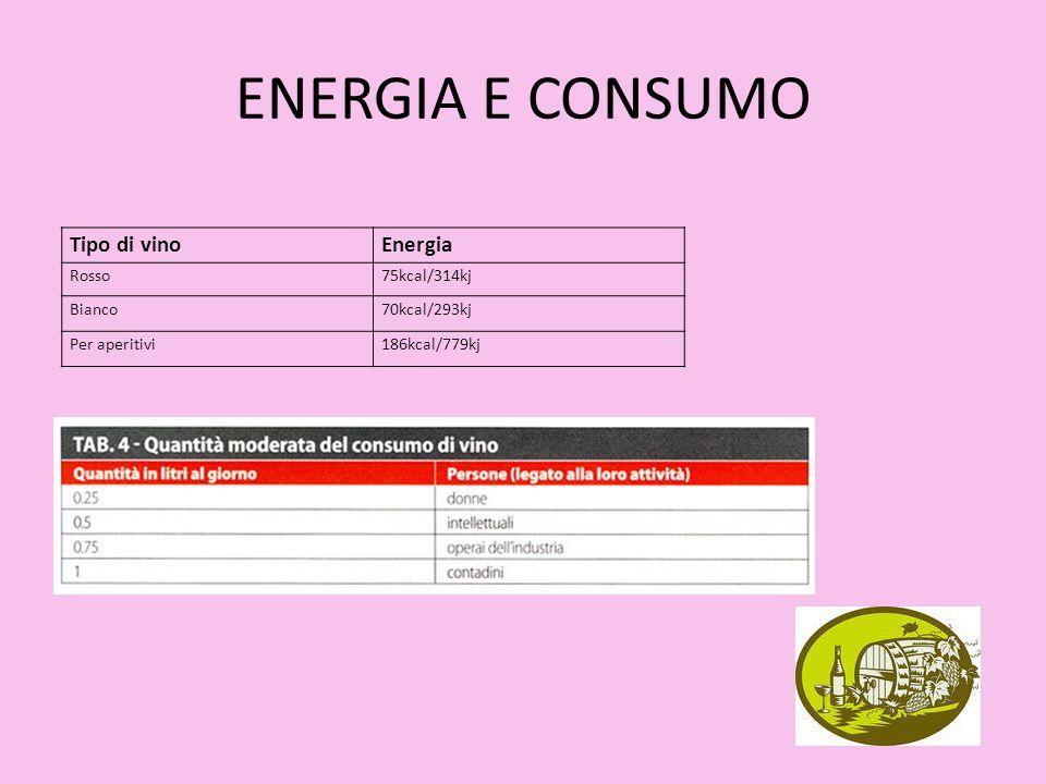ENERGIA E CONSUMO Tipo di vino Energia Rosso 75kcal/314kj Bianco