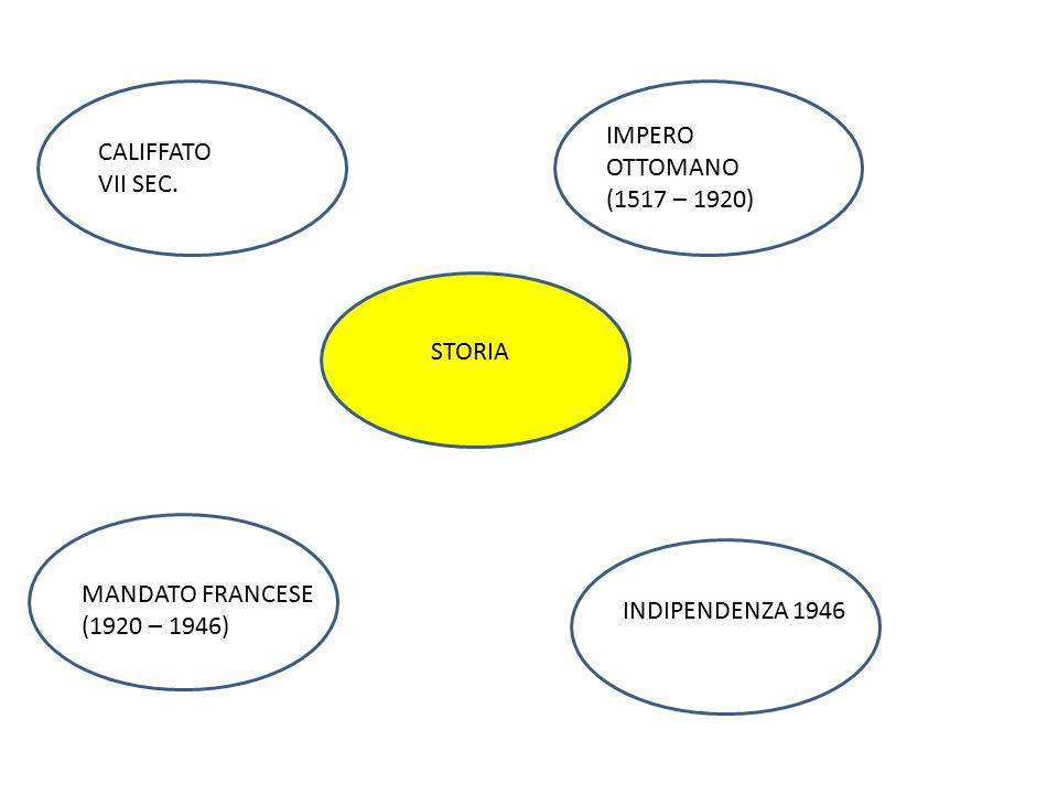 IMPERO OTTOMANO CALIFFATO VII SEC. (1517 – 1920) STORIA