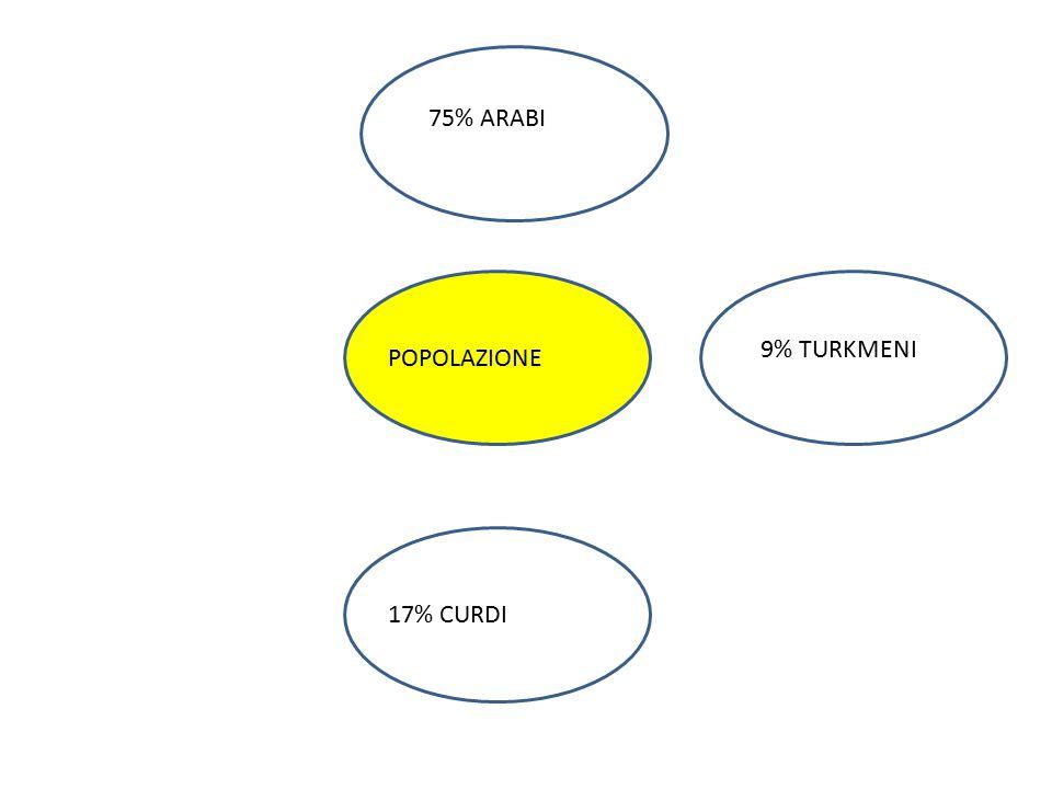 75% ARABI 9% TURKMENI POPOLAZIONE 17% CURDI 17% CURDI