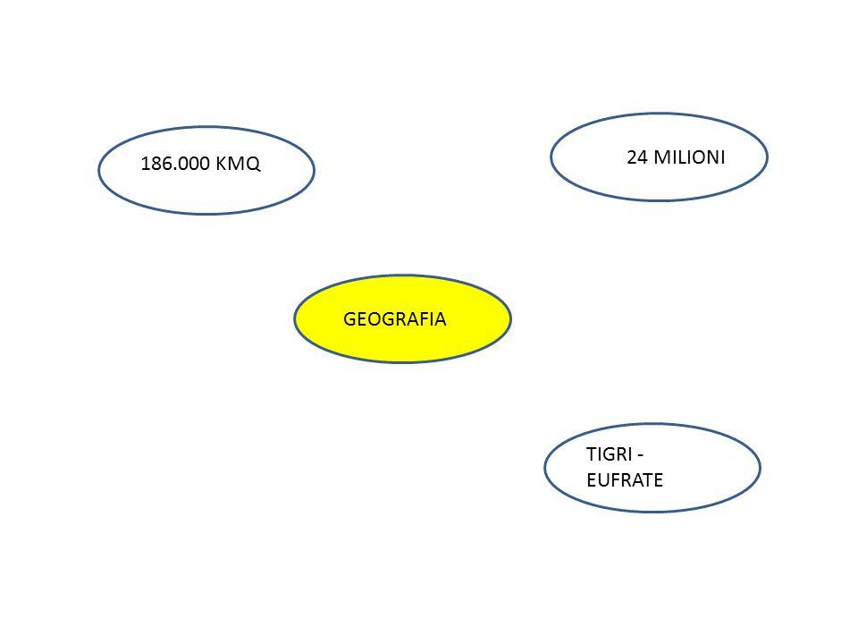 24 MILIONI 186.000 KMQ GEOGRAFIA TIGRI - EUFRATE