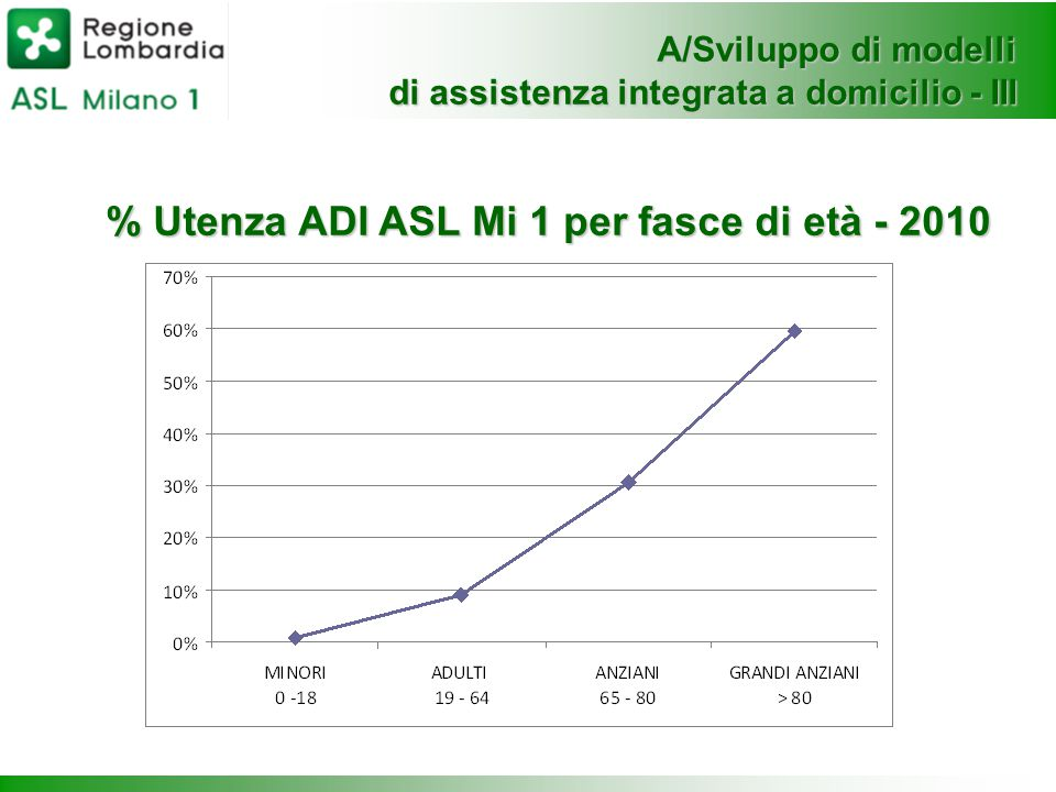 % Utenza ADI ASL Mi 1 per fasce di età - 2010