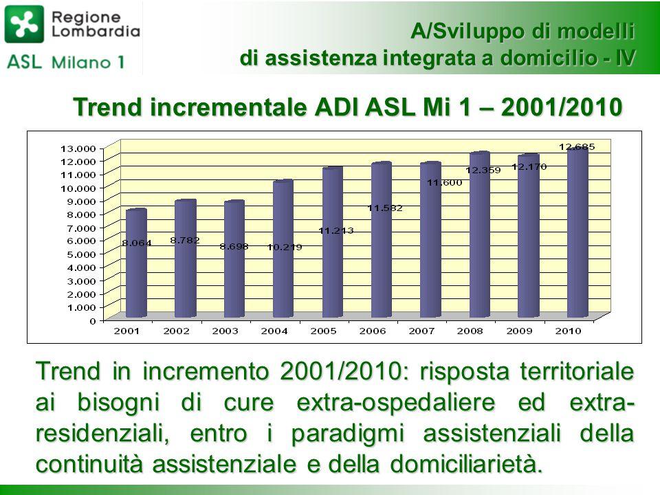 A/Sviluppo di modelli di assistenza integrata a domicilio - IV