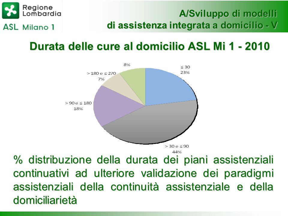 Durata delle cure al domicilio ASL Mi 1 - 2010