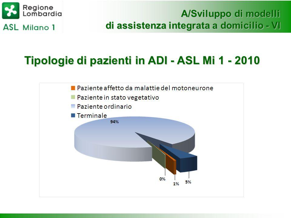 Tipologie di pazienti in ADI - ASL Mi 1 - 2010
