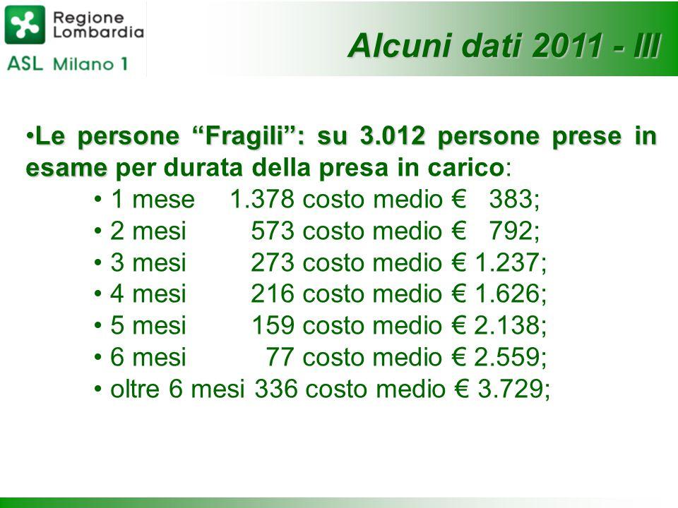 Alcuni dati 2011 - III Le persone Fragili : su 3.012 persone prese in esame per durata della presa in carico: