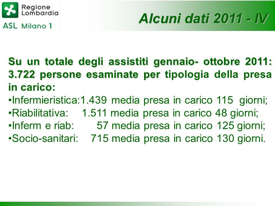 Alcuni dati 2011 - IV Su un totale degli assistiti gennaio- ottobre 2011: 3.722 persone esaminate per tipologia della presa in carico: