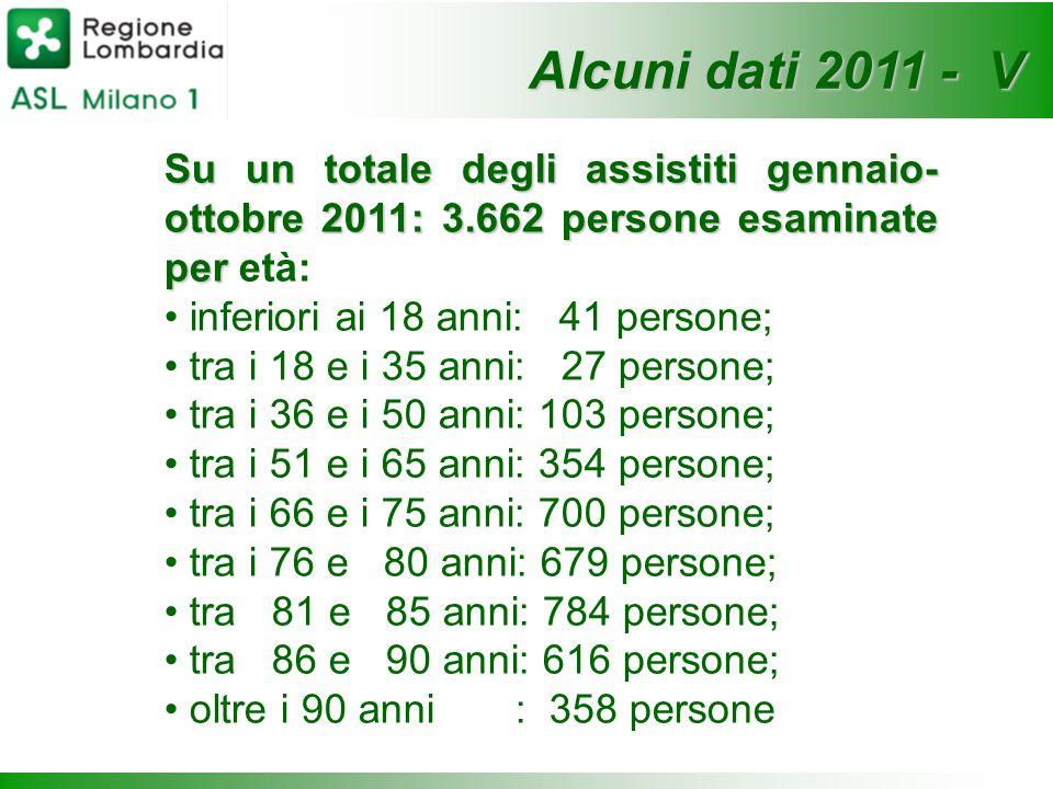 Alcuni dati 2011 - V Su un totale degli assistiti gennaio- ottobre 2011: 3.662 persone esaminate per età: