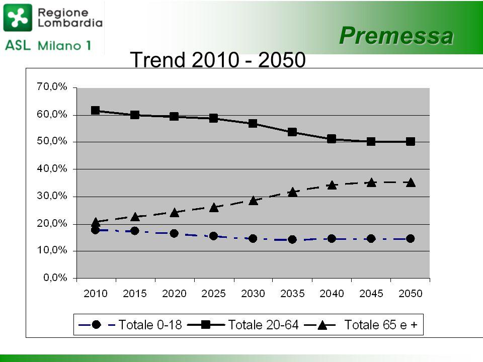 Premessa Trend 2010 - 2050