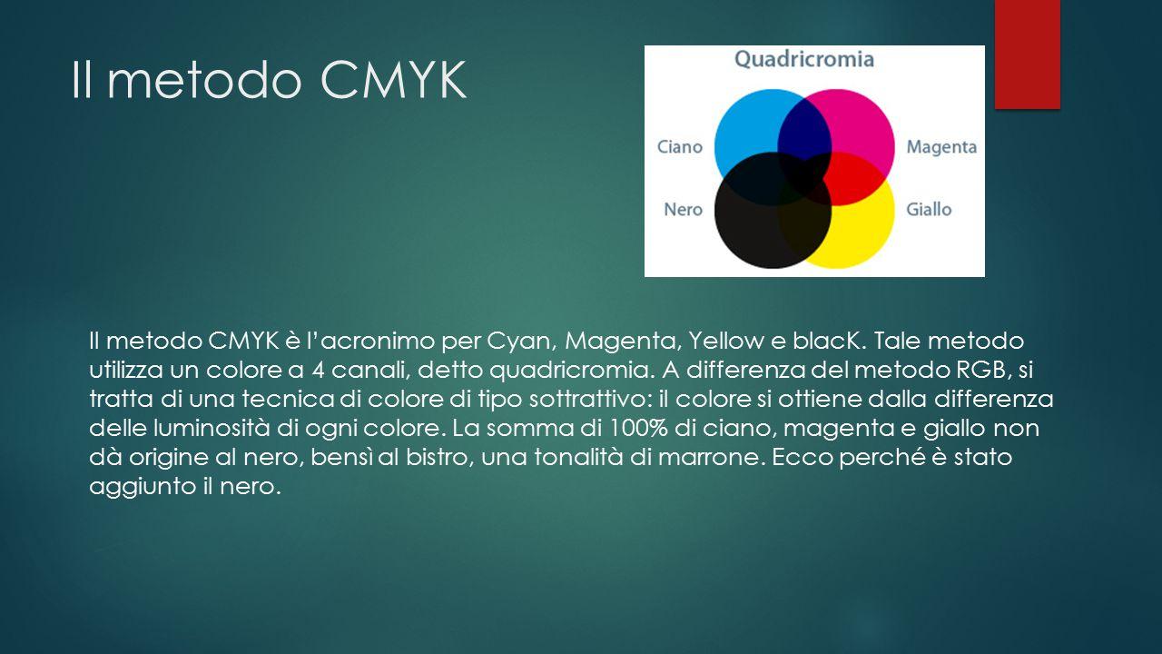 Il metodo CMYK