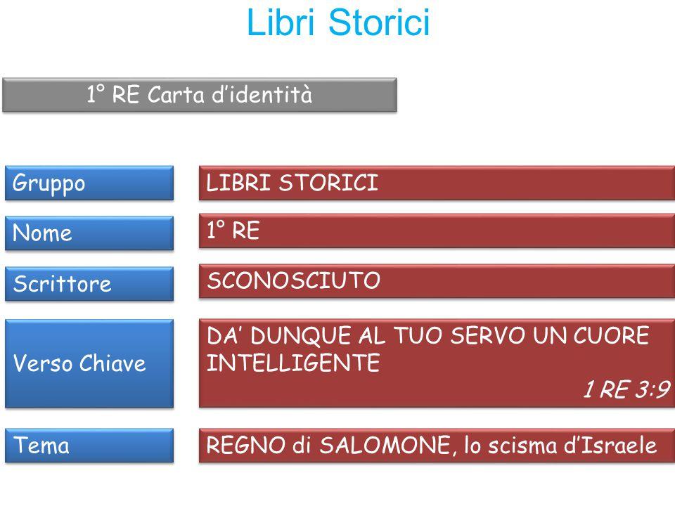 Libri Storici 1° RE Carta d'identità Gruppo LIBRI STORICI Nome 1° RE