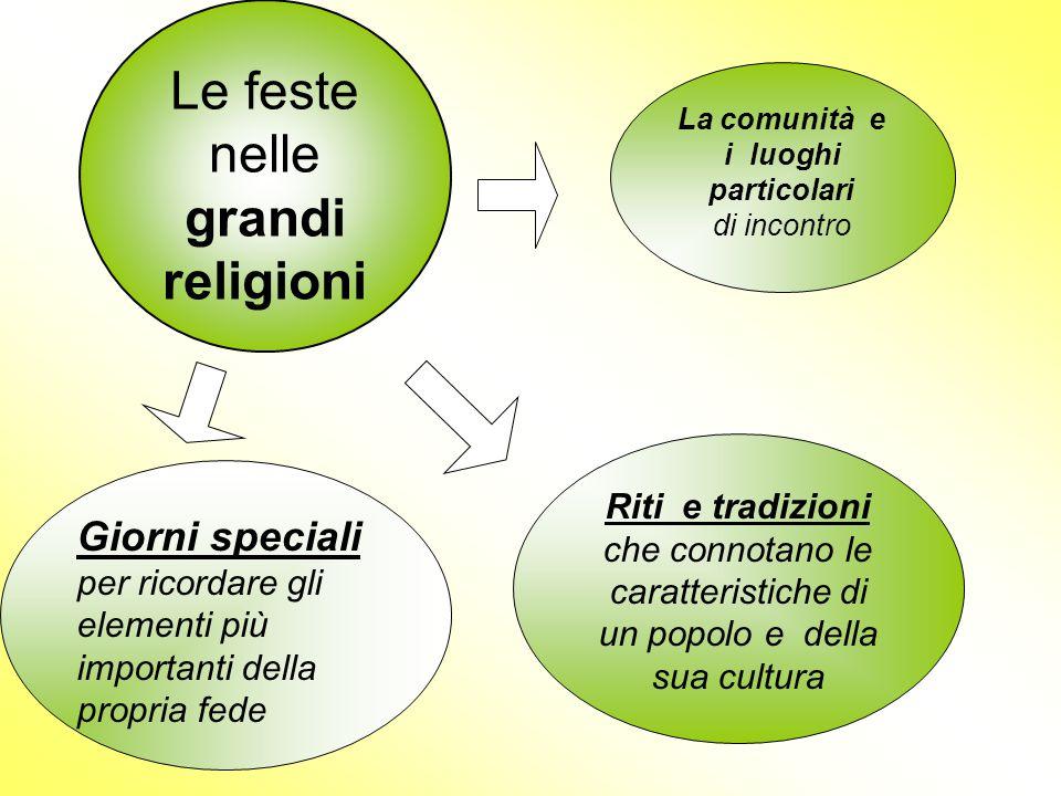 Le feste nelle grandi religioni