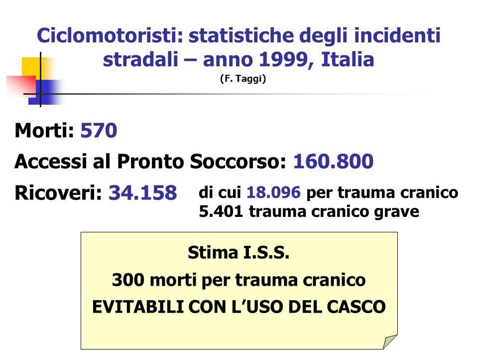 300 morti per trauma cranico EVITABILI CON L'USO DEL CASCO