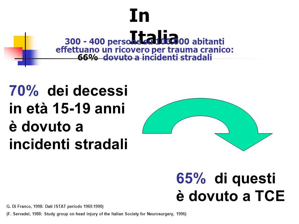 In Italia 300 - 400 persone su 100.000 abitanti. effettuano un ricovero per trauma cranico: 66% dovuto a incidenti stradali.