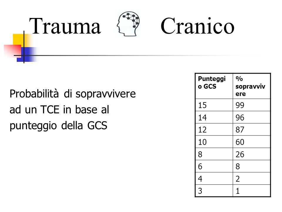 Trauma Cranico. Punteggio GCS. % sopravvivere. 15. 99. 14. 96. 12. 87. 10. 60. 8. 26. 6.