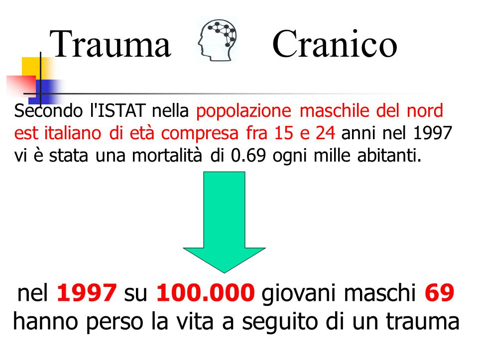 Trauma Cranico.