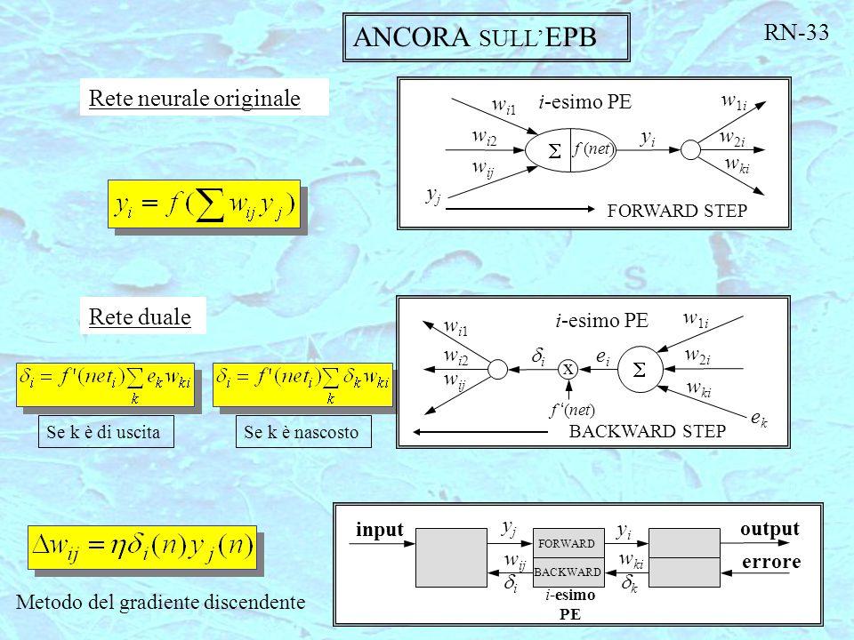 ANCORA SULL'EPB RN-33 Rete neurale originale Rete duale S wi1 wi2 wij