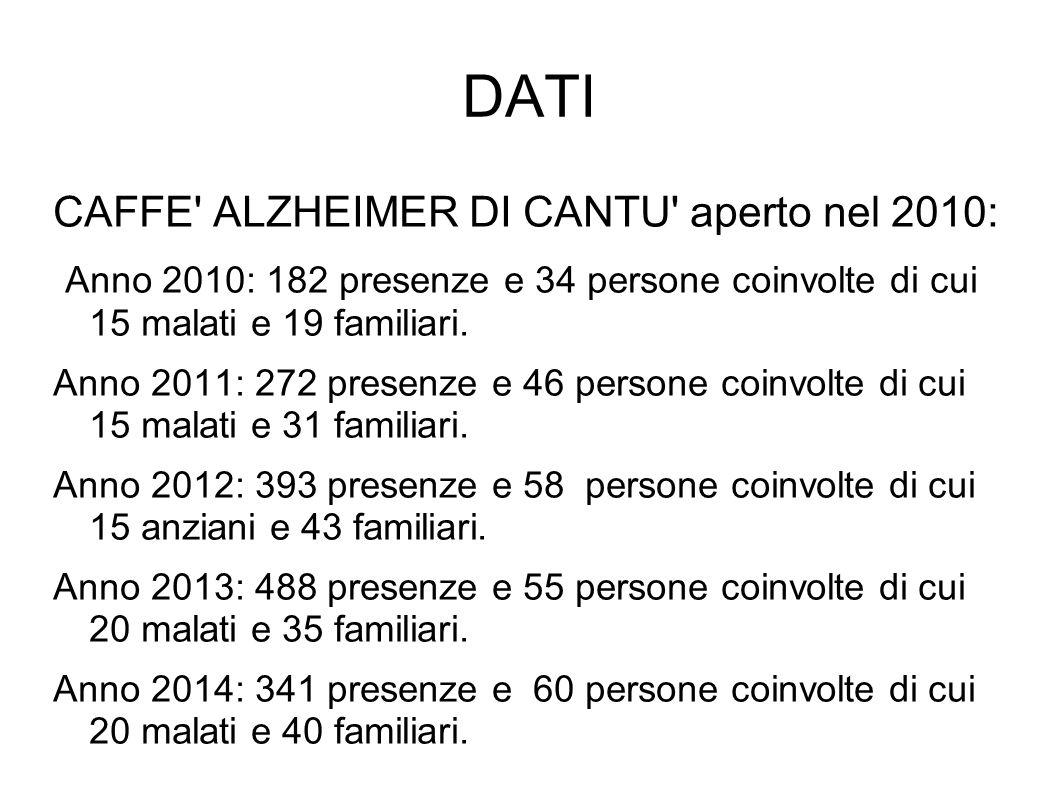 DATI CAFFE ALZHEIMER DI CANTU aperto nel 2010: