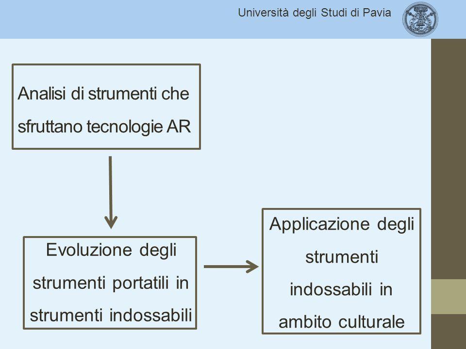 Analisi di strumenti che sfruttano tecnologie AR