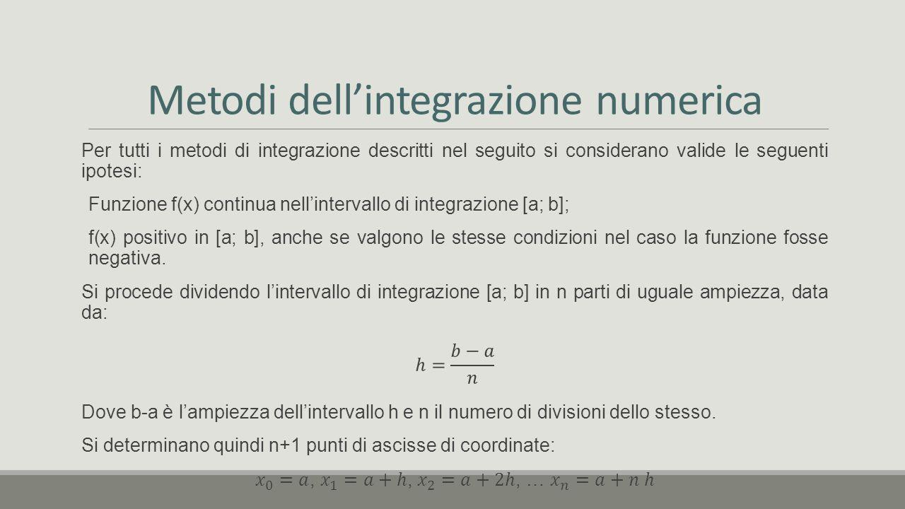 Metodi dell'integrazione numerica