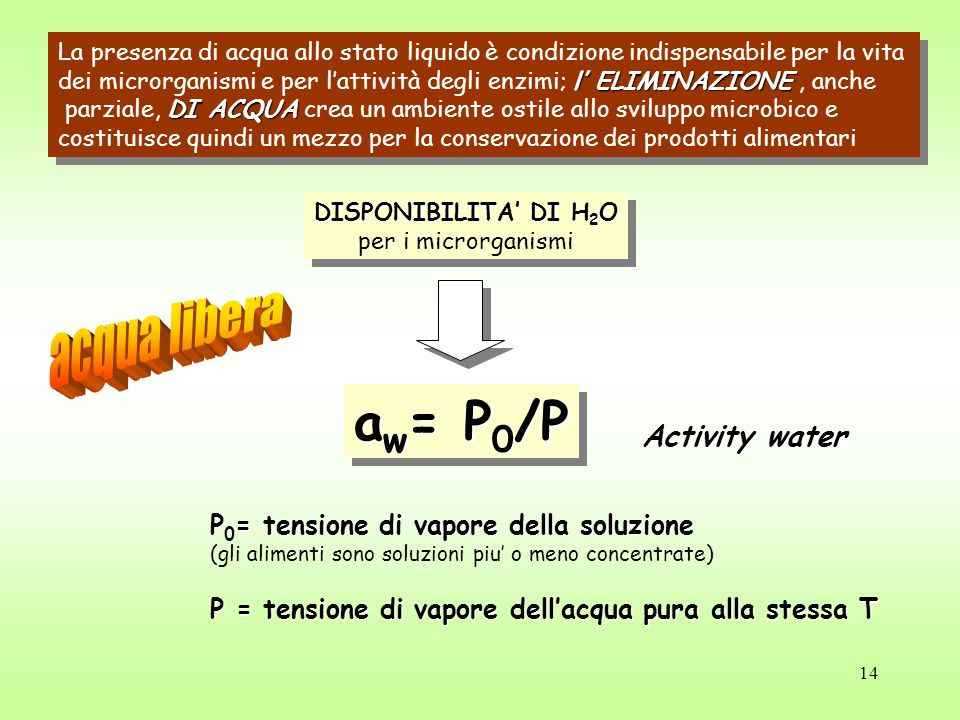 aw= P0/P acqua libera Activity water