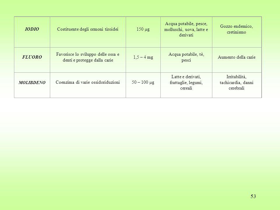 Costituente degli ormoni tiroidei 150 µg