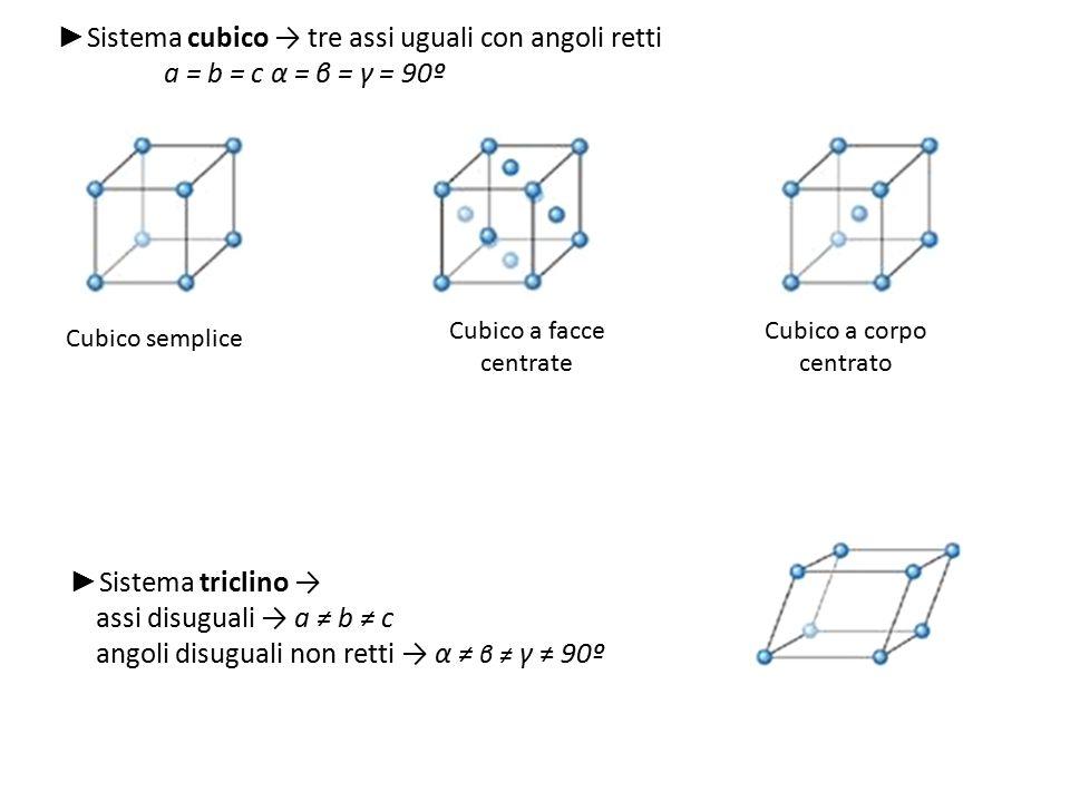 ►Sistema cubico → tre assi uguali con angoli retti