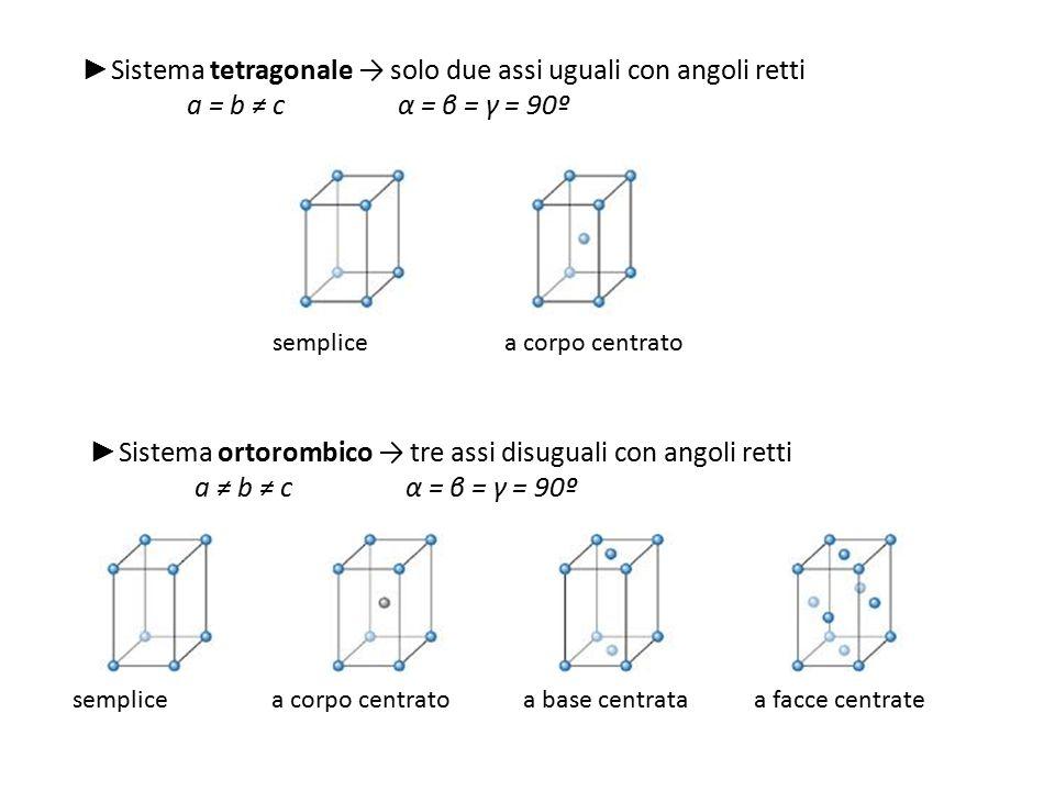 ►Sistema tetragonale → solo due assi uguali con angoli retti
