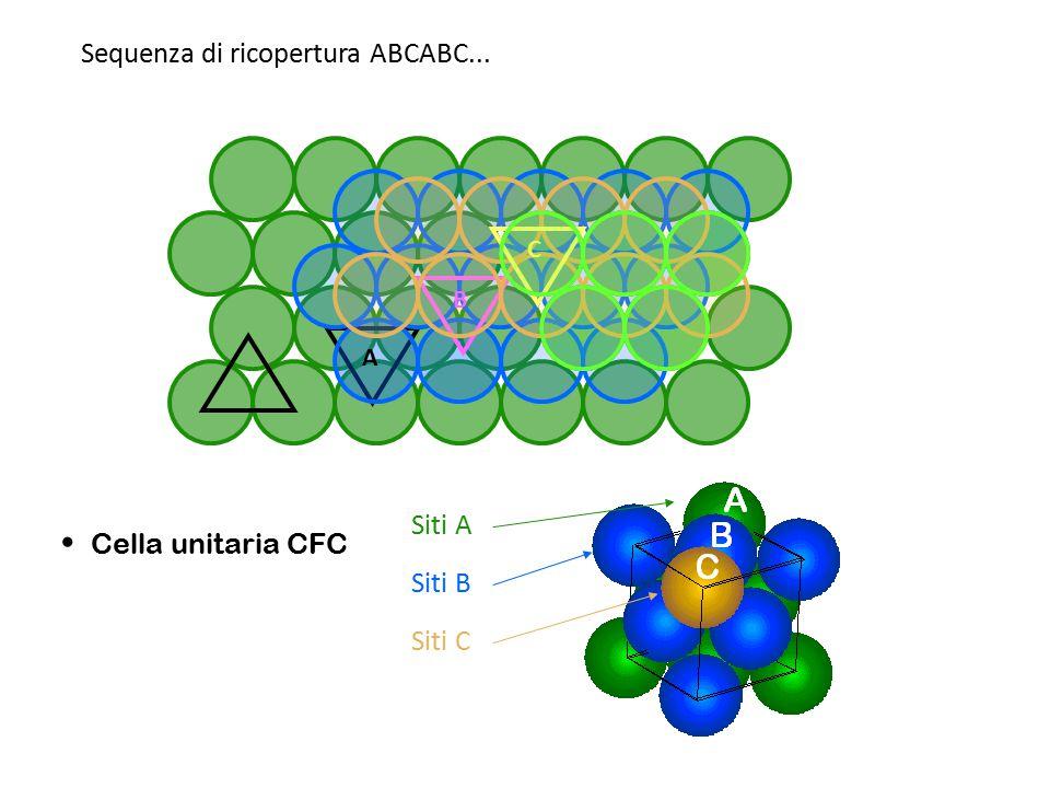 • Cella unitaria CFC Sequenza di ricopertura ABCABC... Siti A Siti B
