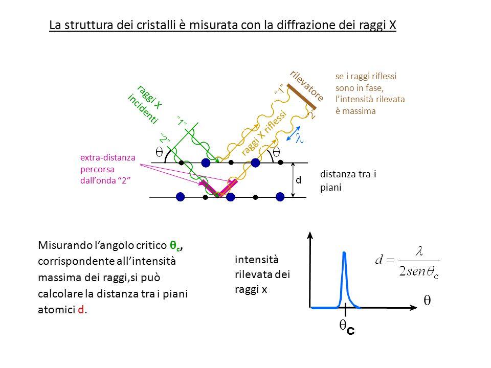La struttura dei cristalli è misurata con la diffrazione dei raggi X
