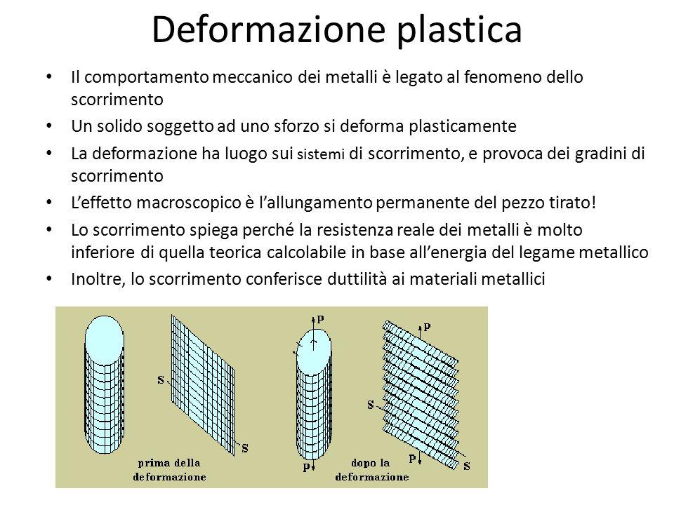 Deformazione plastica