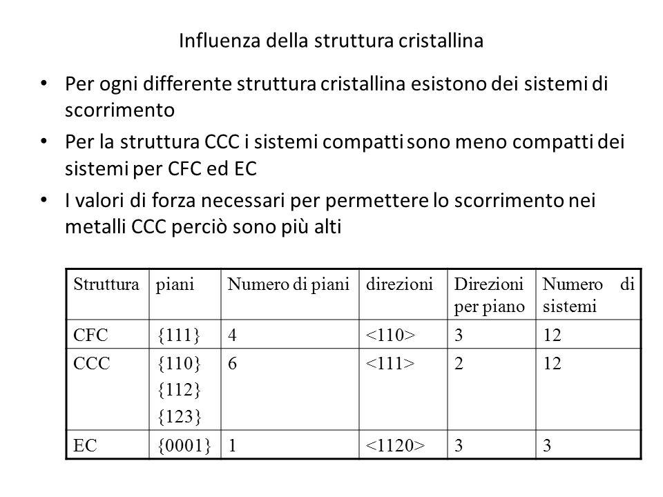Influenza della struttura cristallina