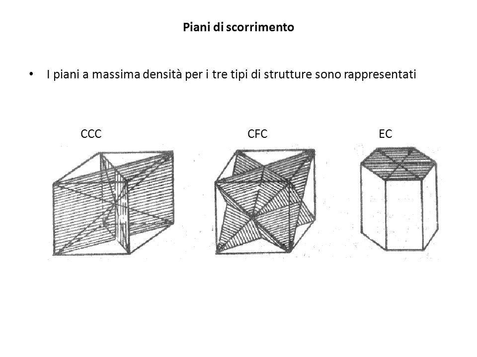 Piani di scorrimento I piani a massima densità per i tre tipi di strutture sono rappresentati. CCC.