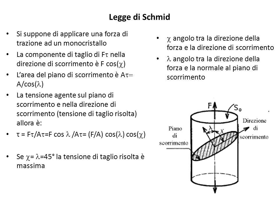 Legge di Schmid Si suppone di applicare una forza di trazione ad un monocristallo.