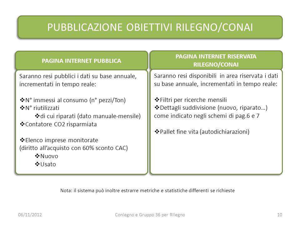 PAGINA INTERNET PUBBLICA PAGINA INTERNET RISERVATA RILEGNO/CONAI