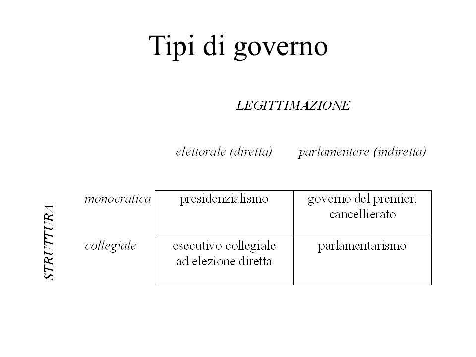 Tipi di governo