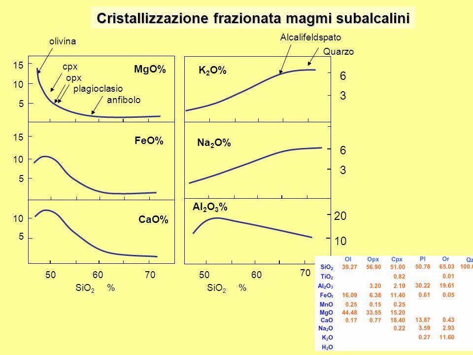 Cristallizzazione frazionata magmi subalcalini