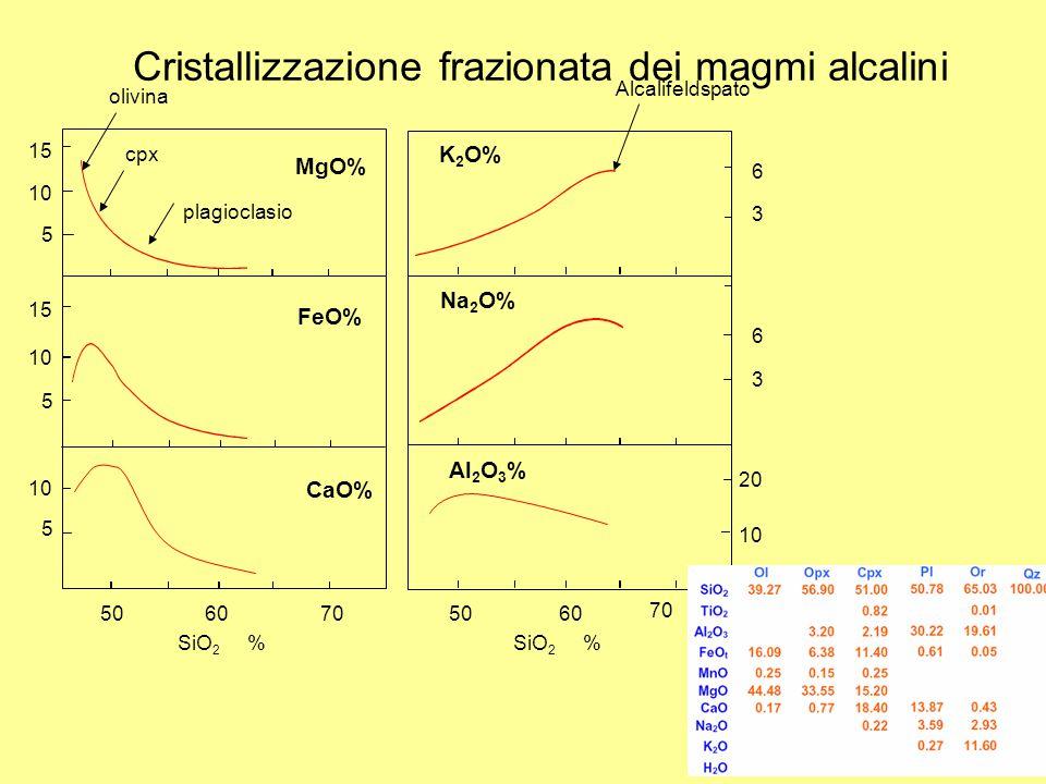 Cristallizzazione frazionata dei magmi alcalini