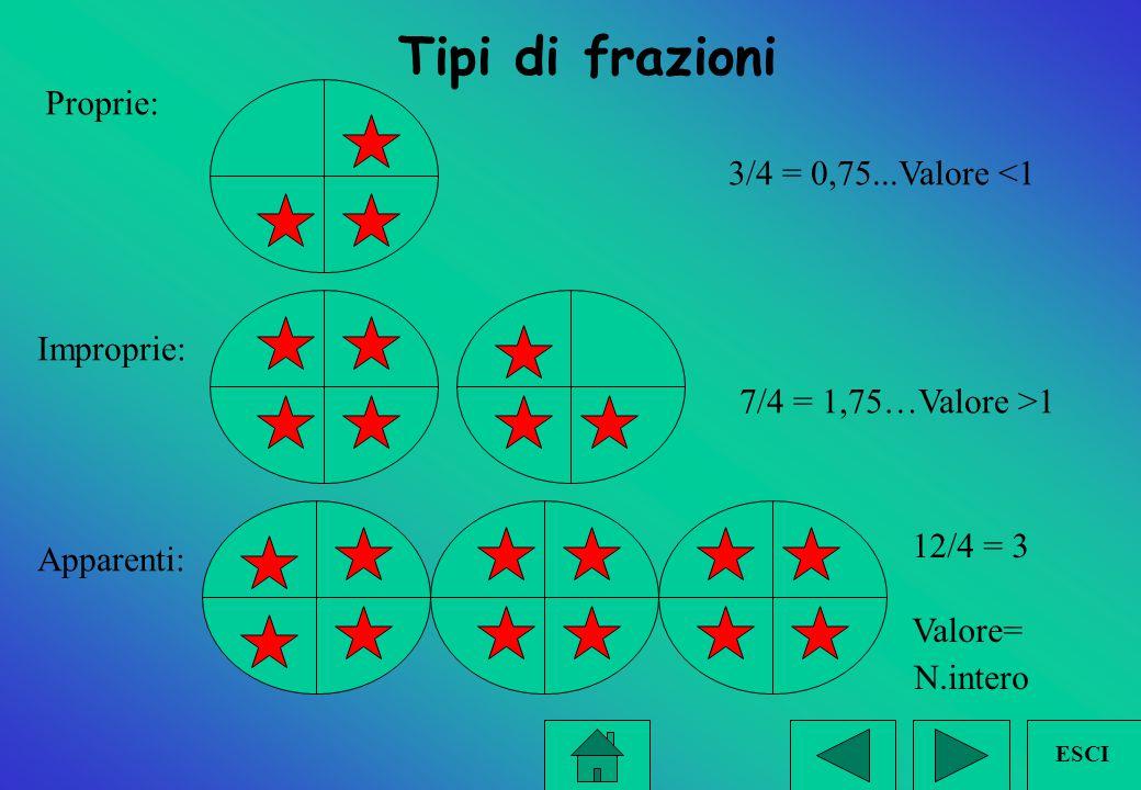 Tipi di frazioni Proprie: 3/4 = 0,75...Valore <1 Improprie: