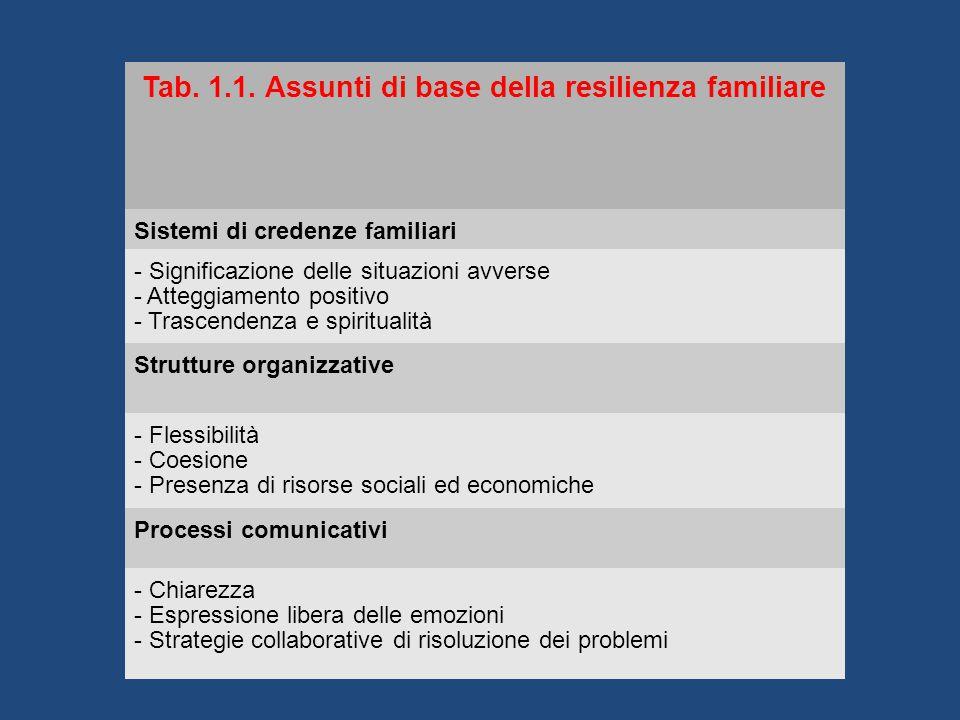 Tab. 1.1. Assunti di base della resilienza familiare