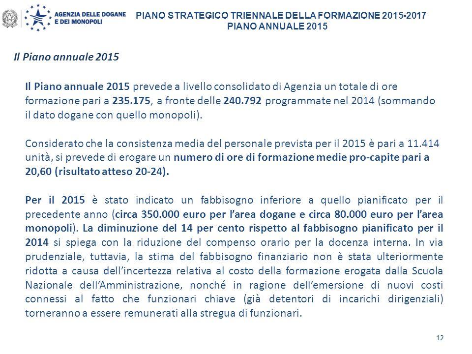 PIANO STRATEGICO TRIENNALE DELLA FORMAZIONE 2015-2017 PIANO ANNUALE 2015