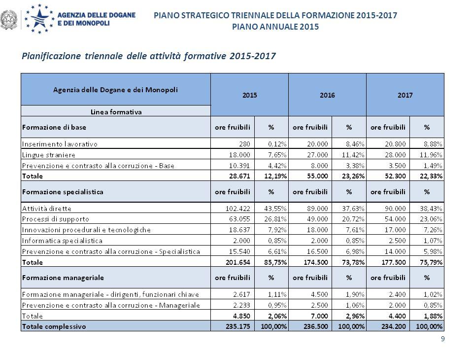 Pianificazione triennale delle attività formative 2015-2017