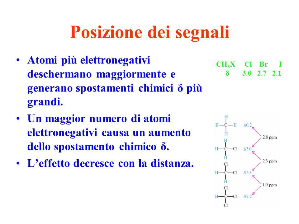 Posizione dei segnali Atomi più elettronegativi deschermano maggiormente e generano spostamenti chimici δ più grandi.