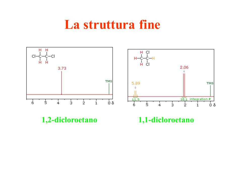 La struttura fine 1,2-dicloroetano 1,1-dicloroetano